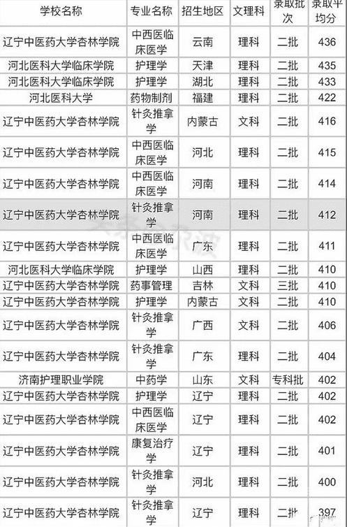 2020高考二本最低的医科大学_二本医科大学录取分数线