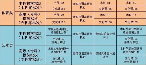 2020新疆高考分数线_今年高考分数线_历年高考分数线