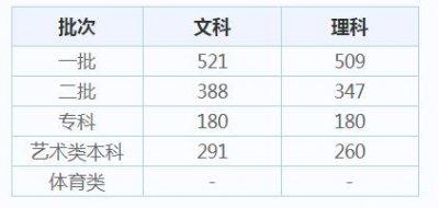 2020广西高考分数线_今年高考分