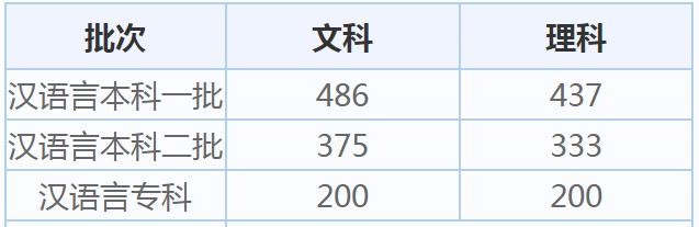 新疆高考分数线2020_湖北历年高考分数线已公布_新疆2020今年高考分数线