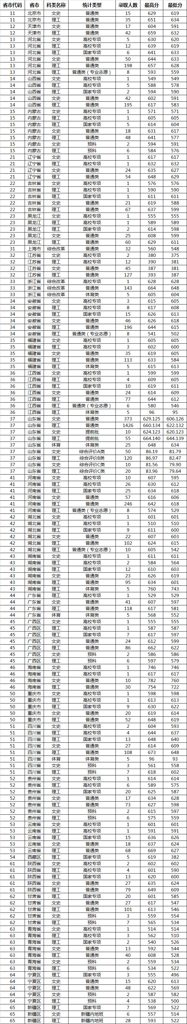 2020山东大学高考分数线_山东大学2020年高考各省录取分数线