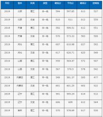 2020中国石油大学(北京)高考分数线_中国石油大学(北京)2020年高考各省录取分数线