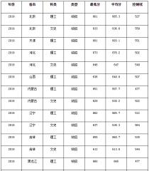 2020北京航空航天大学高考分数线_北京航空航天大学2020年高考各省录取分数线