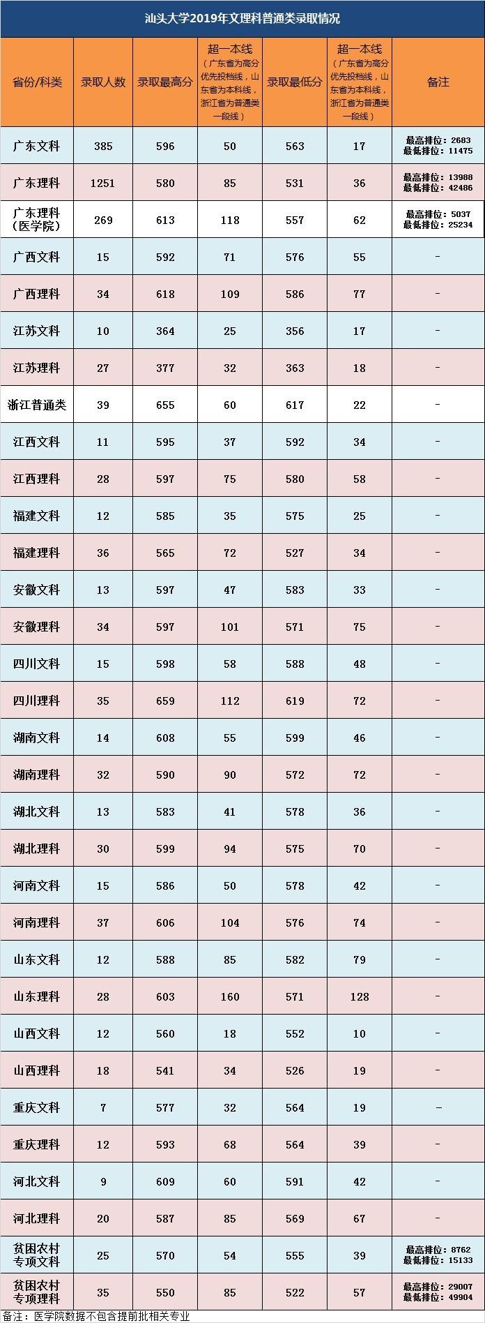 汕头大学高考录取分数线是多少_2020年汕头大学各省录取分数线