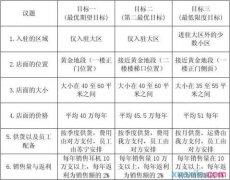 模拟商务谈判策划书3篇