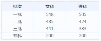 2020湖南高考分数线_今年湖南高考分数线查询