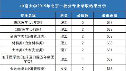 中南大学2020高考各省录取分数线_中南大学历年高考各省录取分数线