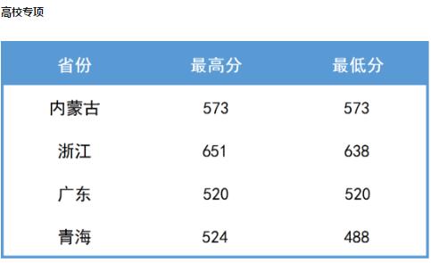 南京航空航天大学2020年高考各省录取分数线
