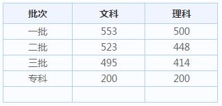 2020湖南高考分数线_今年湖南高