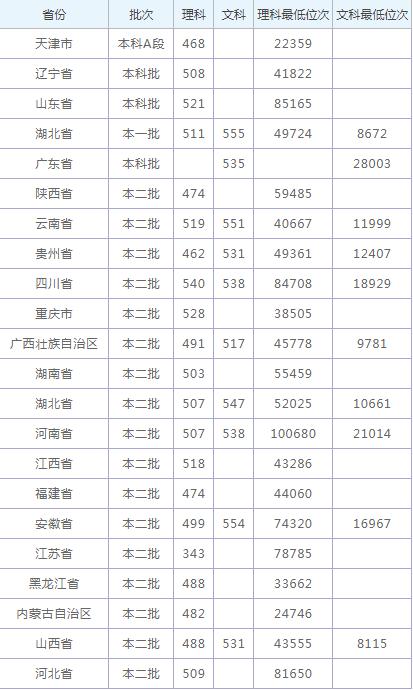 2020江汉大学录取分数_江汉大学各省录取分数线查询