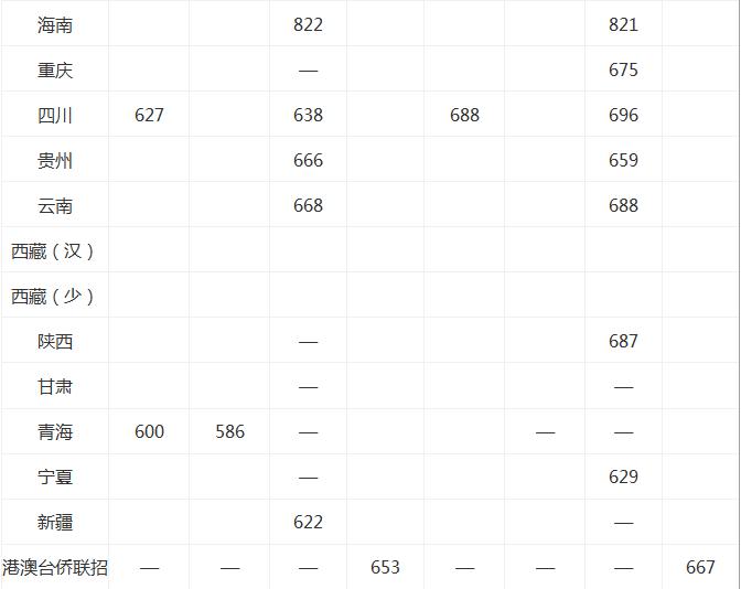 2020复旦大学录取分数线_复旦大学高考各省录取分数线是多少