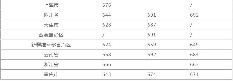 2020浙江大学录取分数线_浙江大学高考各省录取分数线是多少
