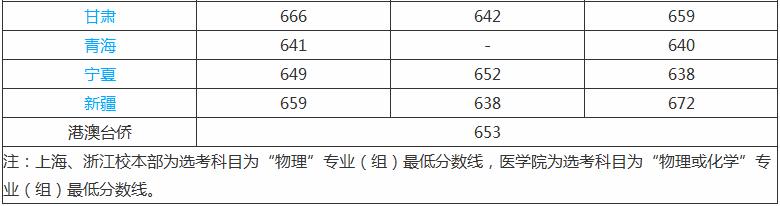 2020上海交通大学录取分数线_上海交通大学高考各省录取分数线是多少