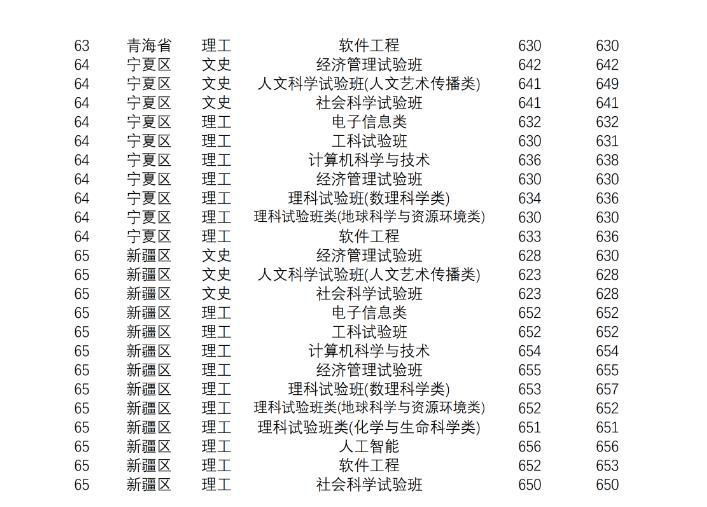 2020南京大学录取分数线_南京大学高考各省录取分数线是多少
