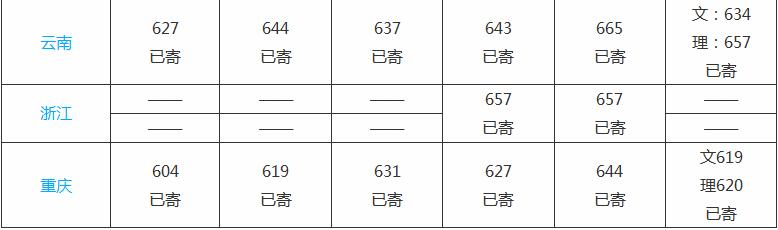 2020中山大学录取分数线_中山大学高考各省录取分数线是多少