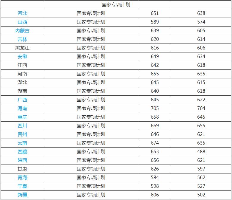 2020华中科技大学录取分数线_华中科技大学高考各省录取分数线是多少