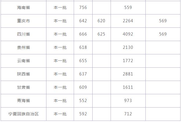 2020天津大学录取分数线_天津大学高考各省录取分数线是多少