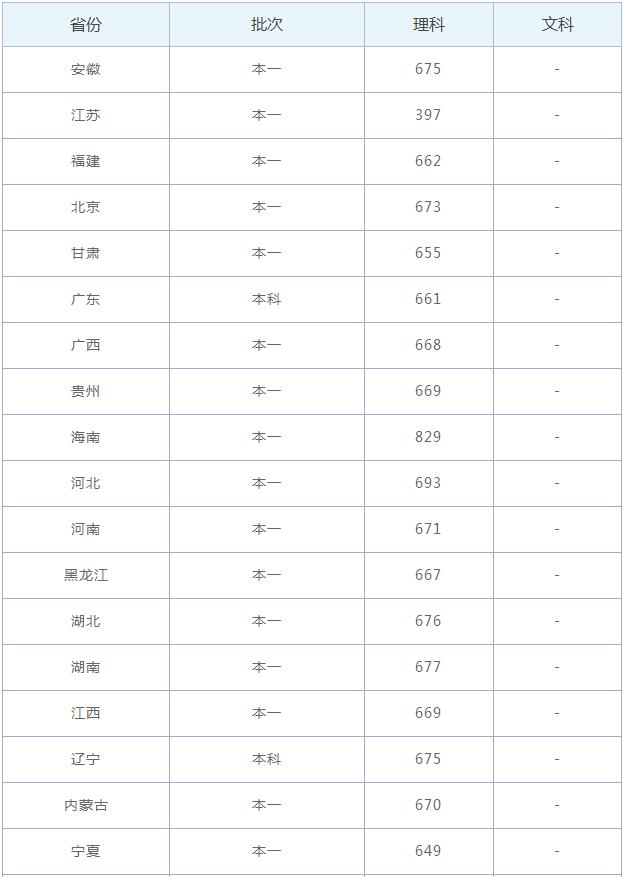 2020中国科学技术大学高考各省录取分数线是多少