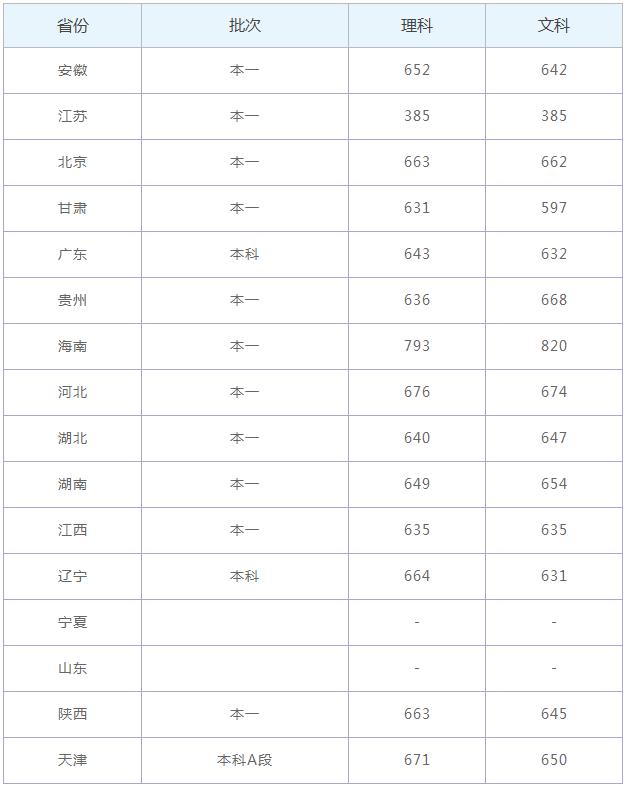 2020北京师范大学录取分数线_北京师范大学高考各省录取分数线是多少