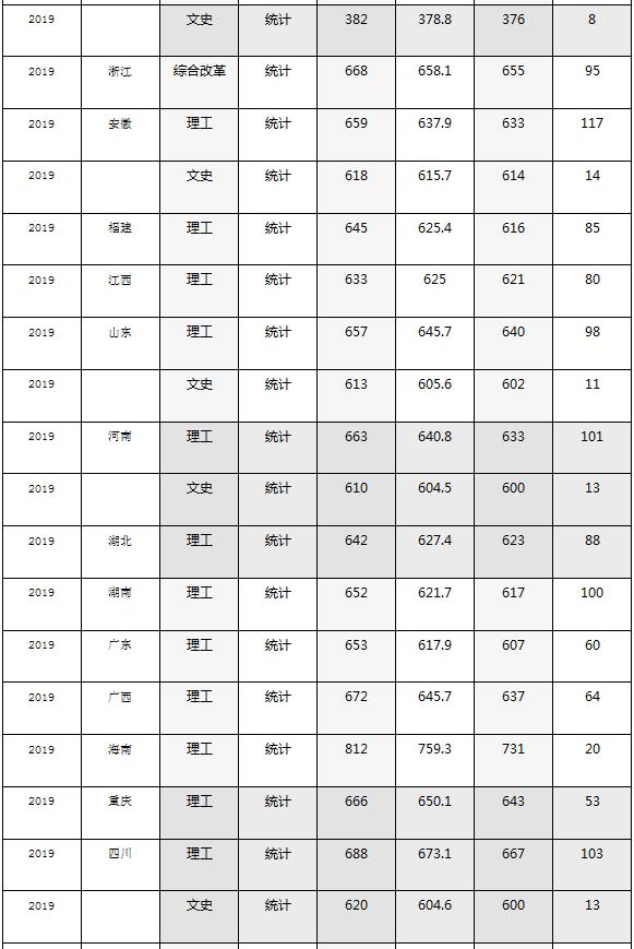 2020哈尔滨工业大学高考各省录取分数线是多少