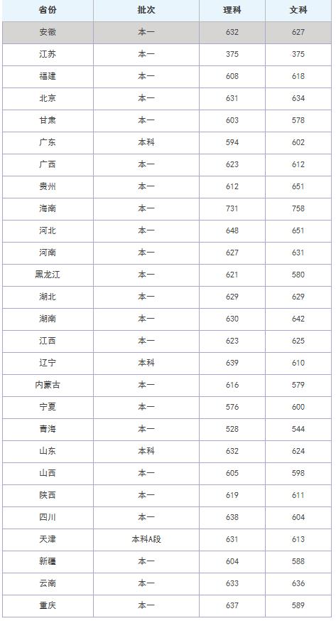 2020中南大学录取分数线_中南大学高考各省录取分数线是多少